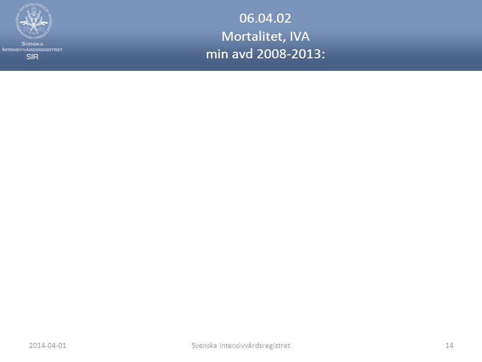 06.04.02 Mortalitet, IVA min avd 2008-2013: