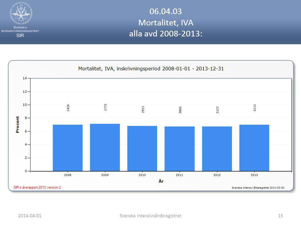 06.04.03 Mortalitet, IVA alla avd 2008-2013: