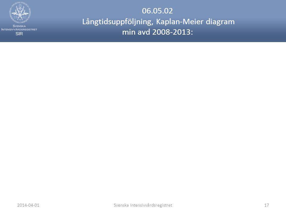 06.05.02 Långtidsuppföljning, Kaplan-Meier diagram min avd 2008-2013: