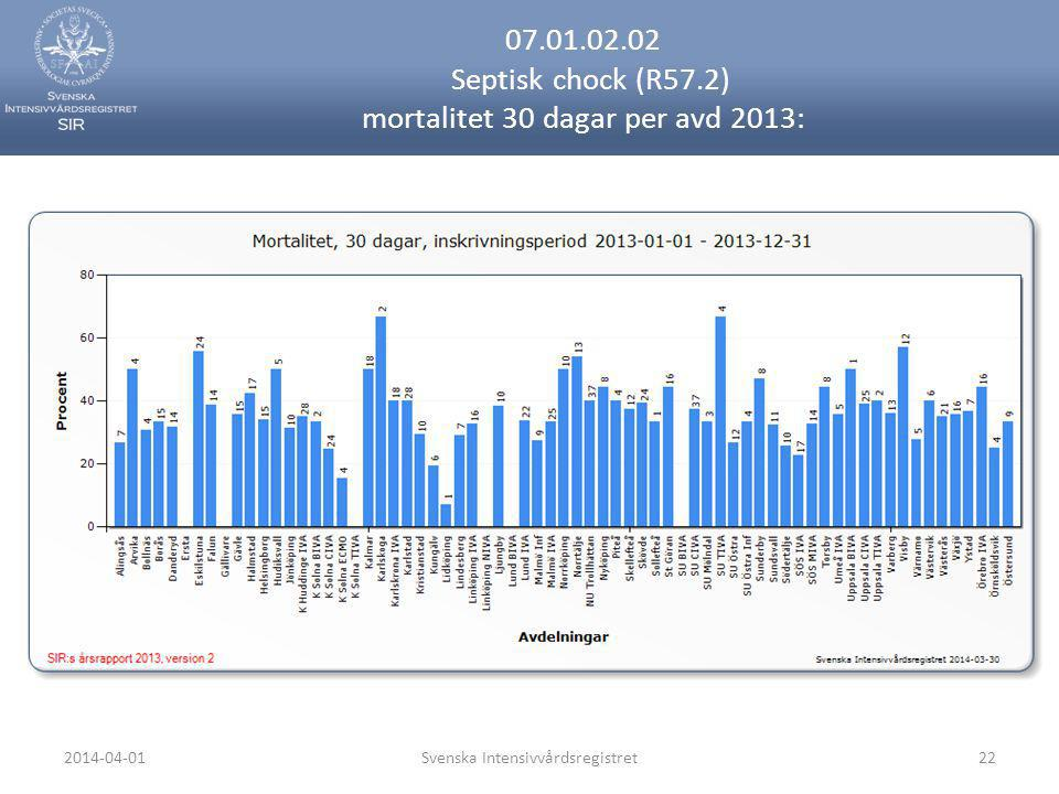 07.01.02.02 Septisk chock (R57.2) mortalitet 30 dagar per avd 2013: