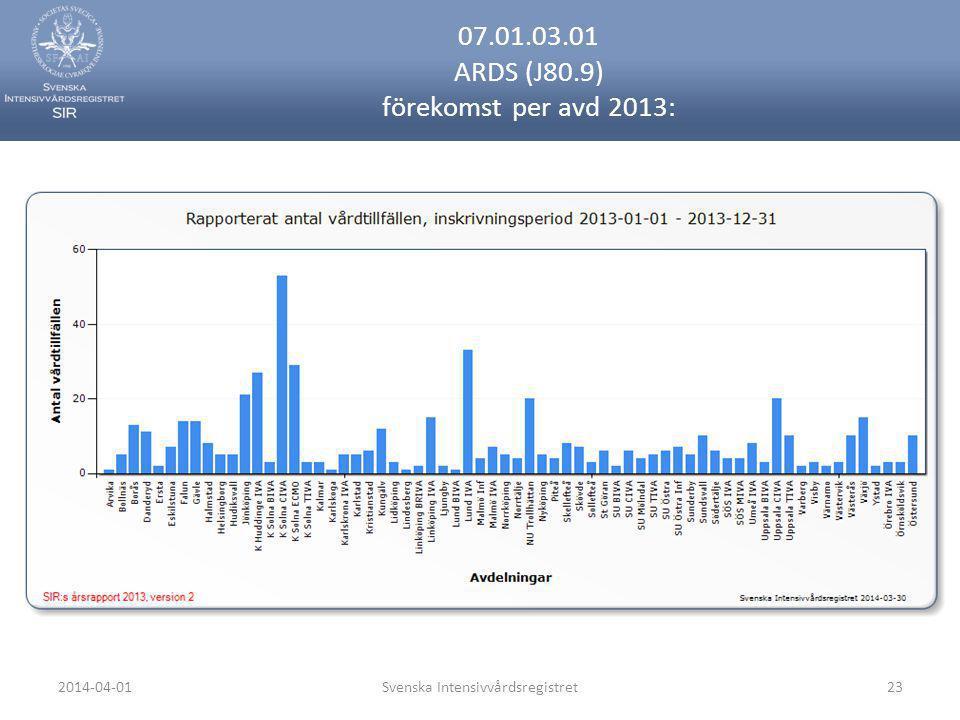 07.01.03.01 ARDS (J80.9) förekomst per avd 2013: