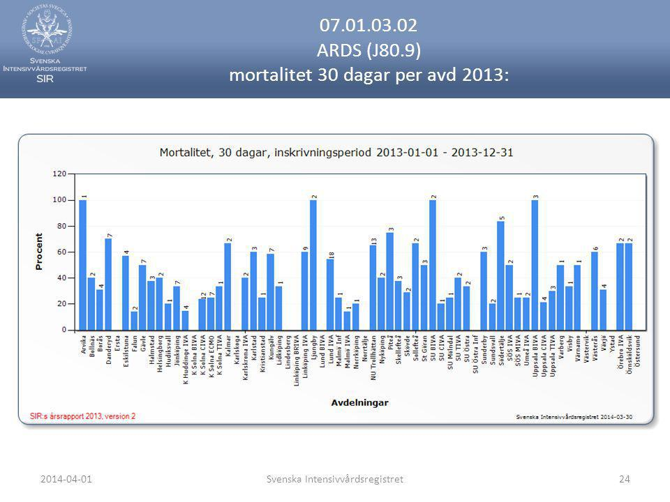 07.01.03.02 ARDS (J80.9) mortalitet 30 dagar per avd 2013: