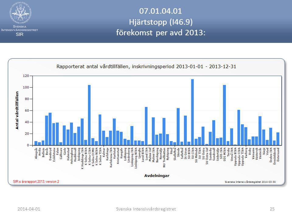 07.01.04.01 Hjärtstopp (I46.9) förekomst per avd 2013: