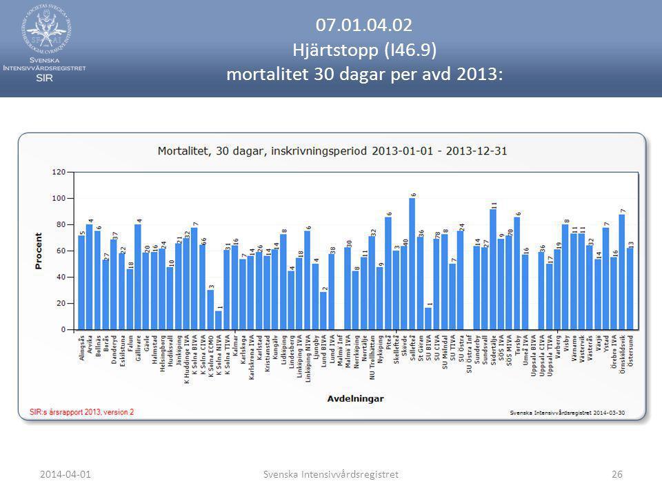 07.01.04.02 Hjärtstopp (I46.9) mortalitet 30 dagar per avd 2013: