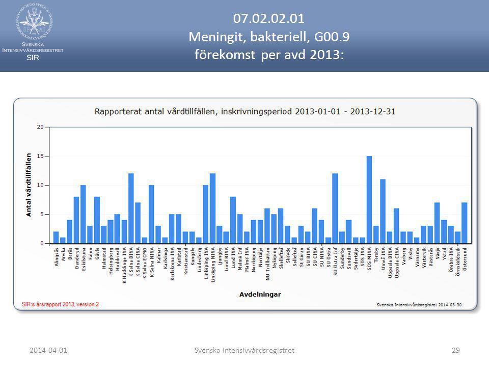 07.02.02.01 Meningit, bakteriell, G00.9 förekomst per avd 2013: