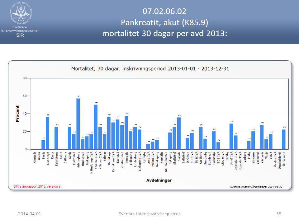 07.02.06.02 Pankreatit, akut (K85.9) mortalitet 30 dagar per avd 2013: