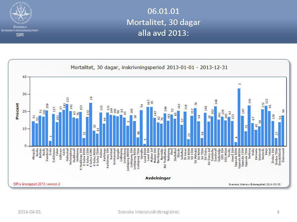 06.01.01 Mortalitet, 30 dagar alla avd 2013: