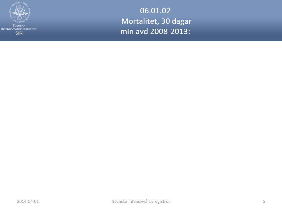 06.01.02 Mortalitet, 30 dagar min avd 2008-2013: