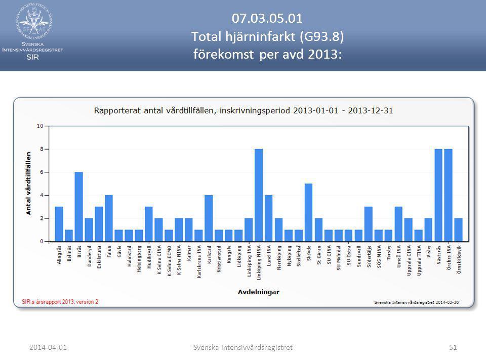 07.03.05.01 Total hjärninfarkt (G93.8) förekomst per avd 2013: