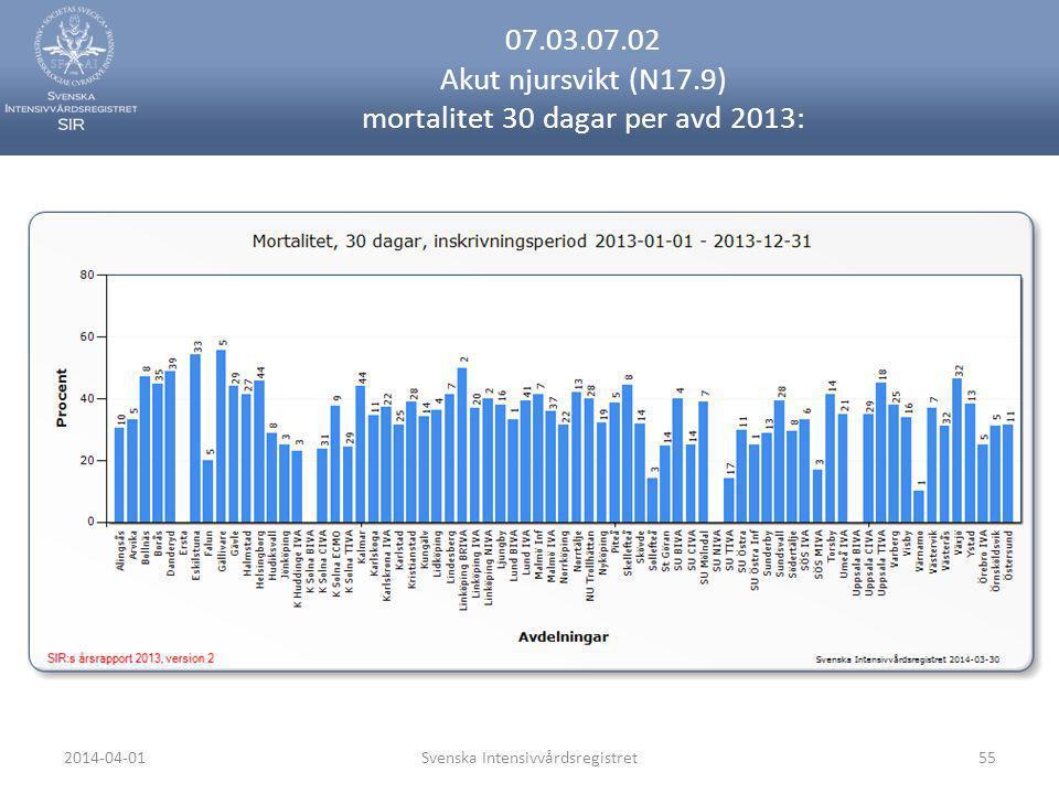 07.03.07.02 Akut njursvikt (N17.9) mortalitet 30 dagar per avd 2013: