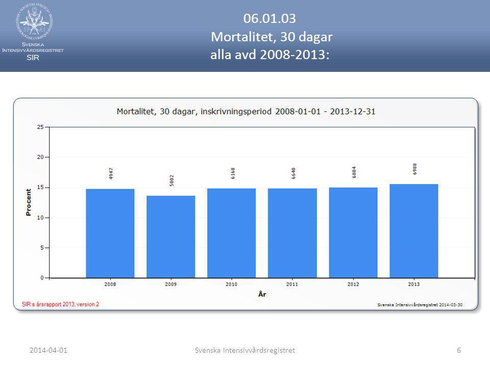 06.01.03 Mortalitet, 30 dagar alla avd 2008-2013: