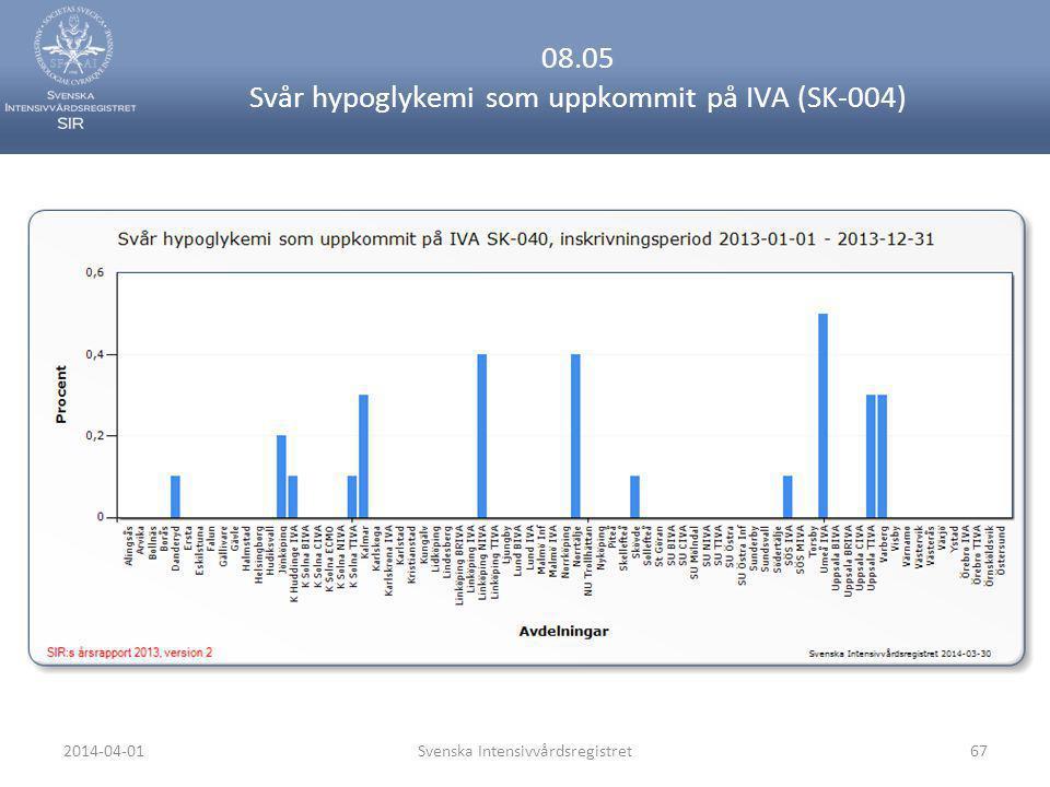 08.05 Svår hypoglykemi som uppkommit på IVA (SK-004)