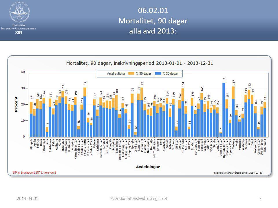 06.02.01 Mortalitet, 90 dagar alla avd 2013: