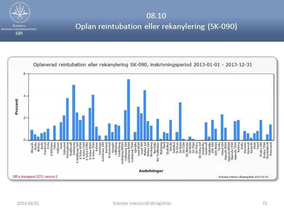 08.10 Oplan reintubation eller rekanylering (SK-090)
