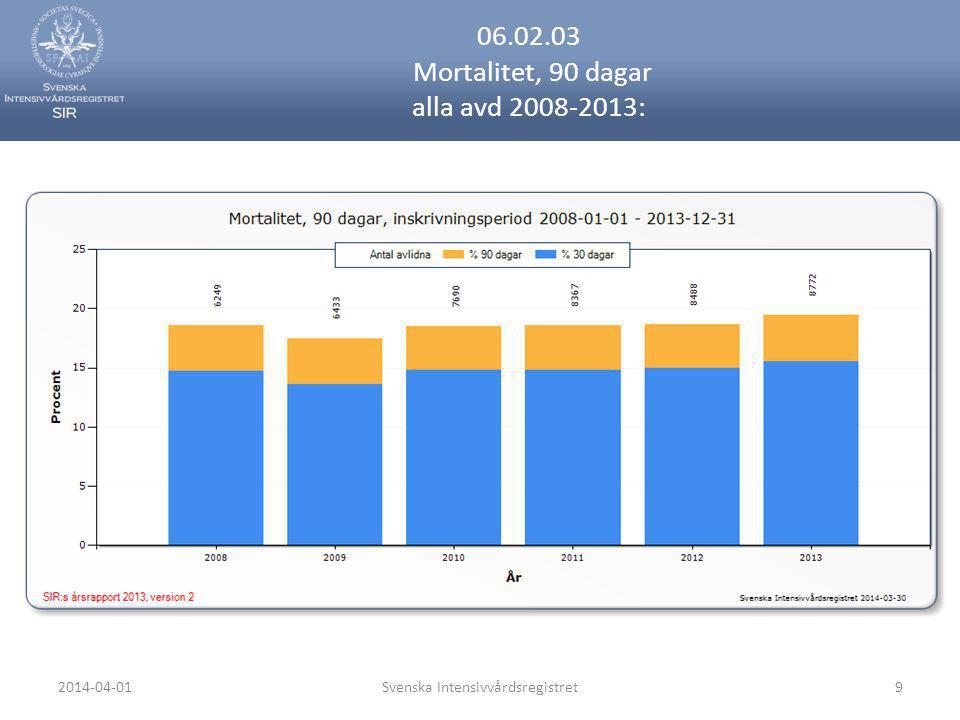 06.02.03 Mortalitet, 90 dagar alla avd 2008-2013: