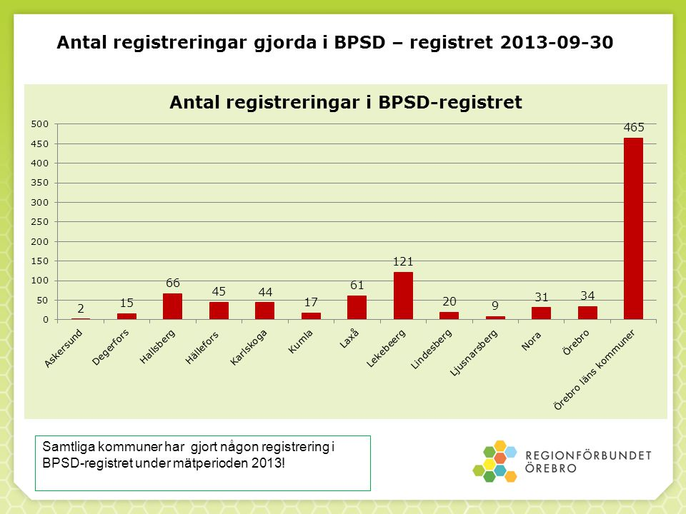 Antal registreringar gjorda i BPSD – registret 2013-09-30