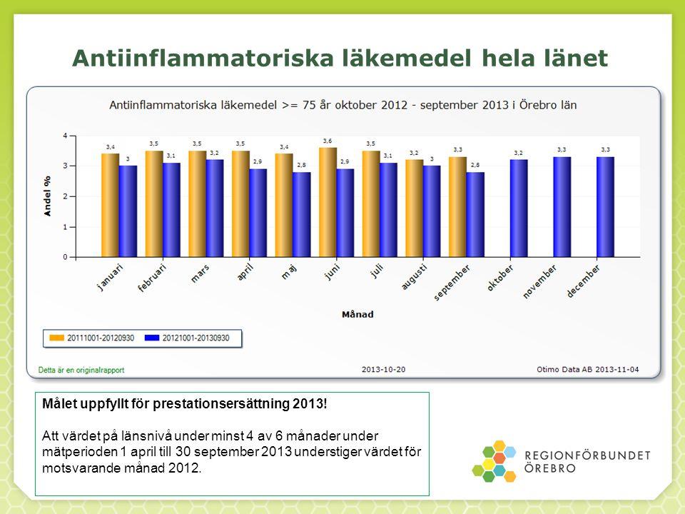 Antiinflammatoriska läkemedel hela länet