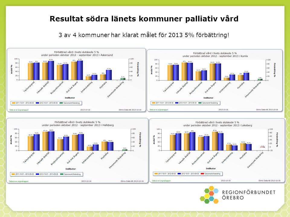 Resultat södra länets kommuner palliativ vård 3 av 4 kommuner har klarat målet för 2013 5% förbättring!