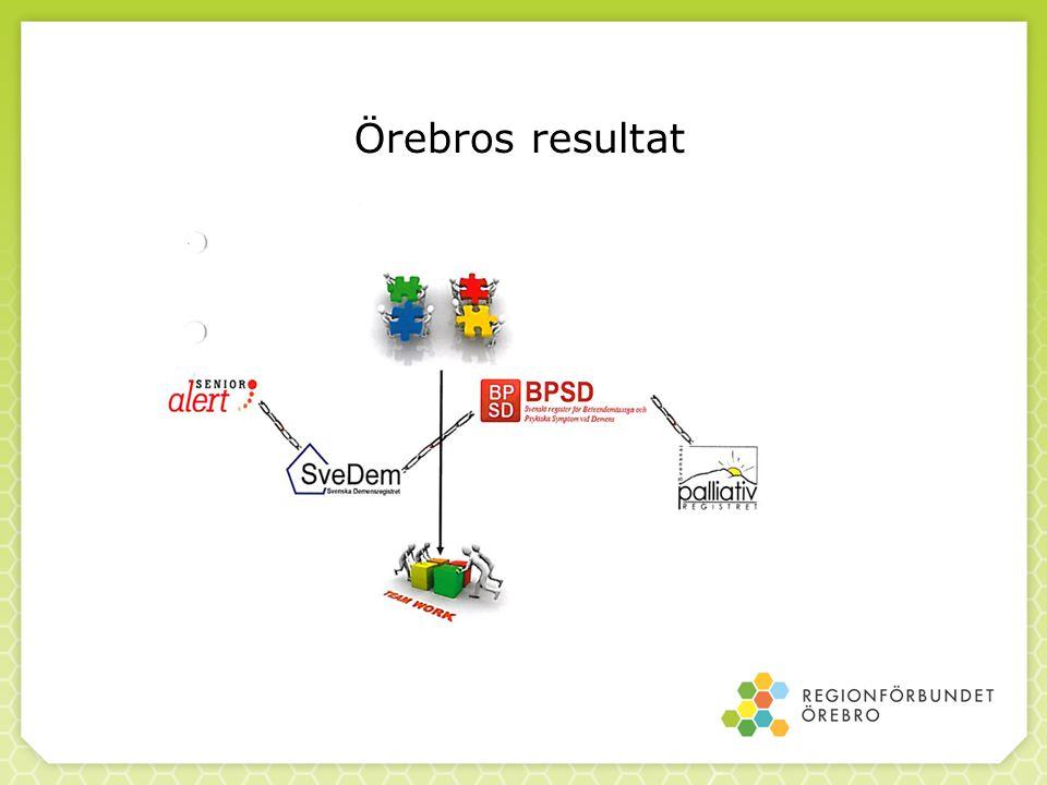 Örebros resultat