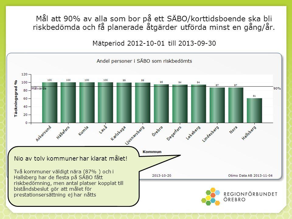 Mål att 90% av alla som bor på ett SÄBO/korttidsboende ska bli riskbedömda och få planerade åtgärder utförda minst en gång/år. Mätperiod 2012-10-01 till 2013-09-30