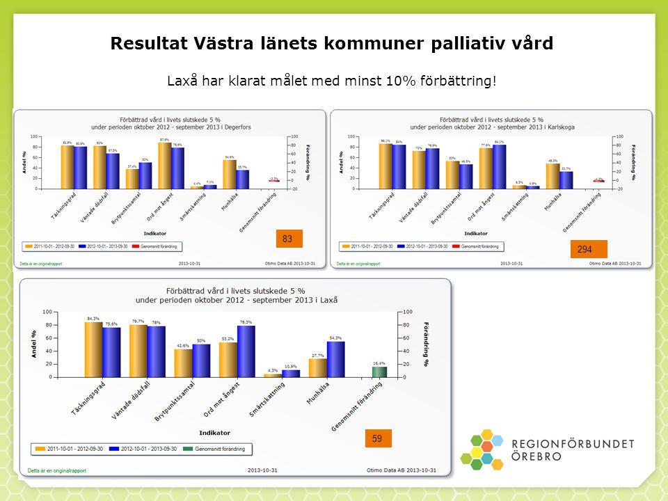 Resultat Västra länets kommuner palliativ vård Laxå har klarat målet med minst 10% förbättring!