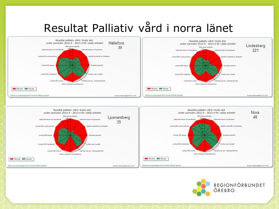 Resultat Palliativ vård i norra länet