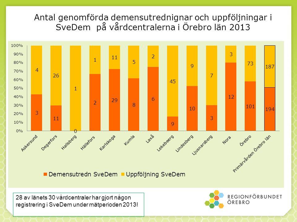 Antal genomförda demensutrednignar och uppföljningar i SveDem på vårdcentralerna i Örebro län 2013
