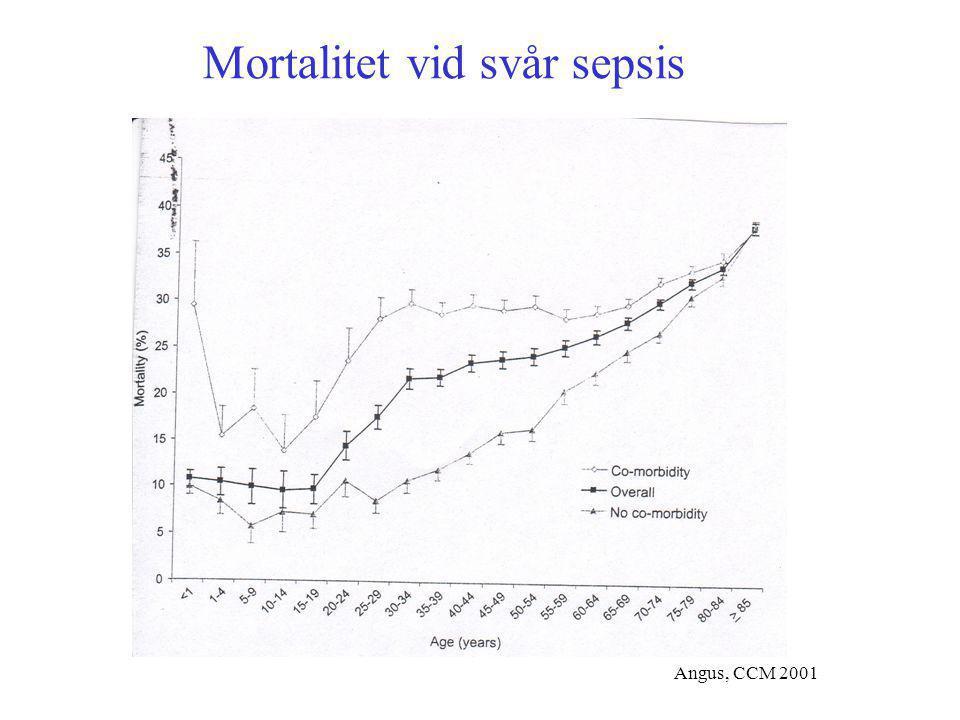 Mortalitet vid svår sepsis
