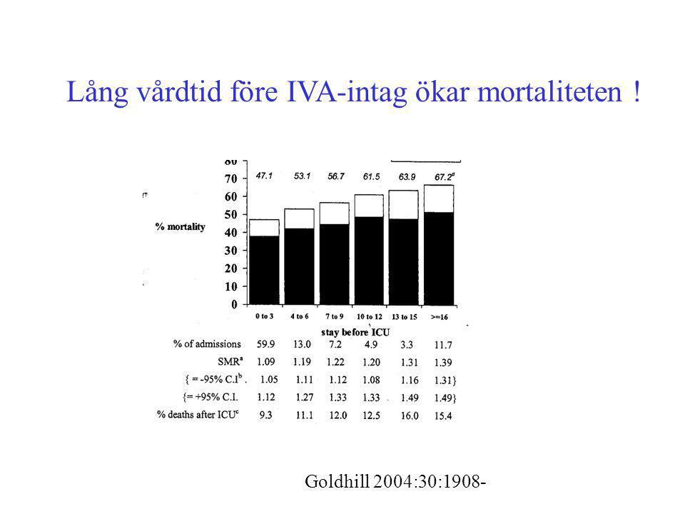 Lång vårdtid före IVA-intag ökar mortaliteten !