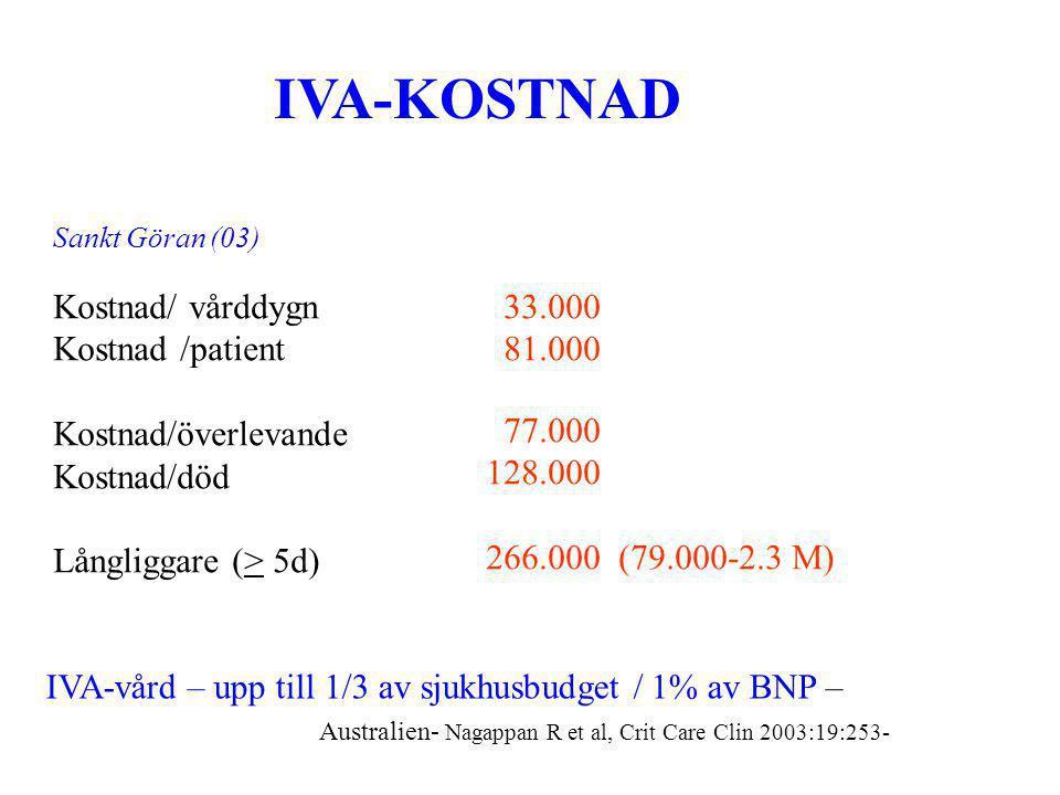 IVA-KOSTNAD Kostnad/ vårddygn Kostnad /patient Kostnad/överlevande