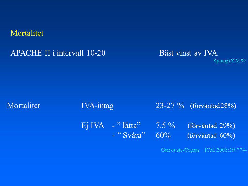 APACHE II i intervall 10-20 Bäst vinst av IVA