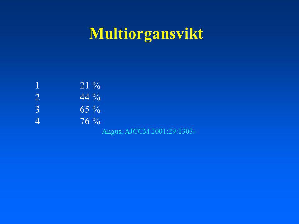Multiorgansvikt 1 21 % 2 44 % 3 65 % 4 76 % Angus, AJCCM 2001:29:1303-
