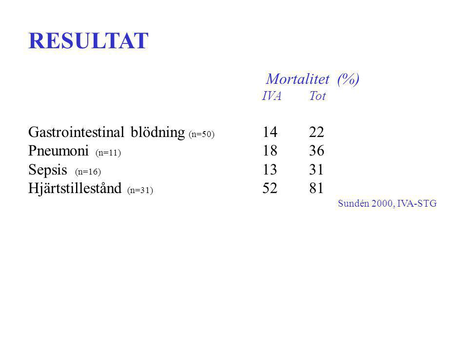 RESULTAT Mortalitet (%) Gastrointestinal blödning (n=50) 14 22