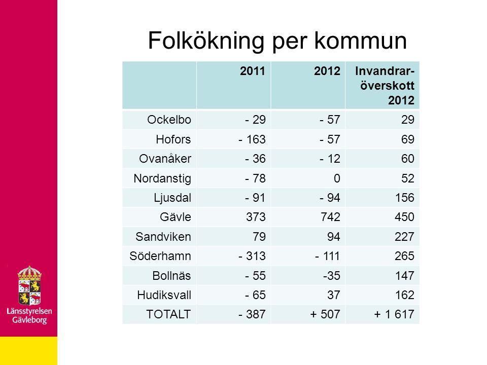 Folkökning per kommun 2011 2012 Invandrar- överskott Ockelbo - 29 - 57