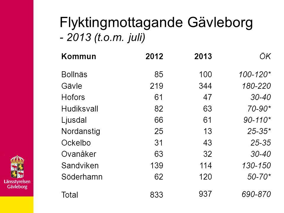 Flyktingmottagande Gävleborg - 2013 (t.o.m. juli)