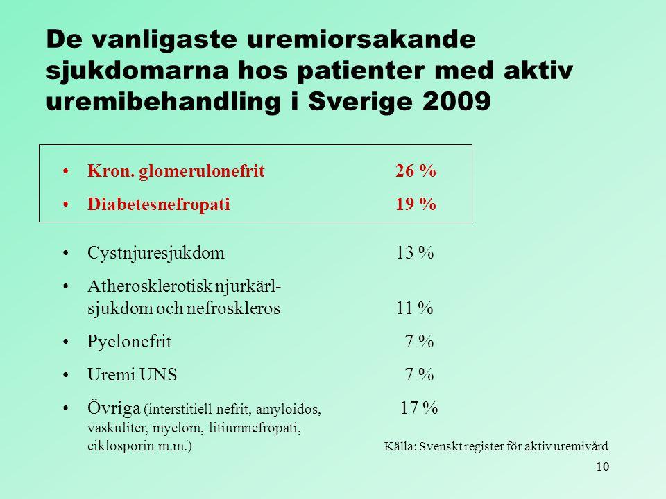 De vanligaste uremiorsakande sjukdomarna hos patienter med aktiv uremibehandling i Sverige 2009