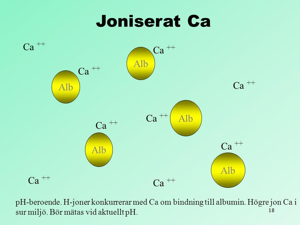 Joniserat Ca Ca ++ Ca ++ Alb Ca ++ Alb Ca ++ Ca ++ Alb Ca ++ Alb Ca ++