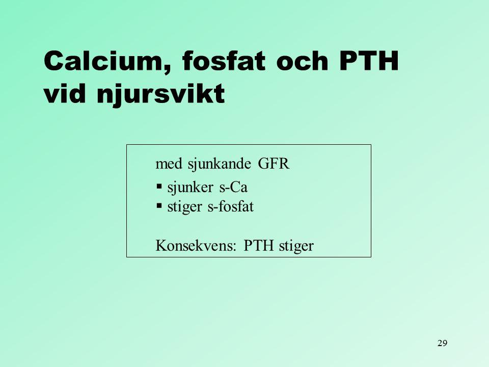 Calcium, fosfat och PTH vid njursvikt med sjunkande GFR sjunker s-Ca