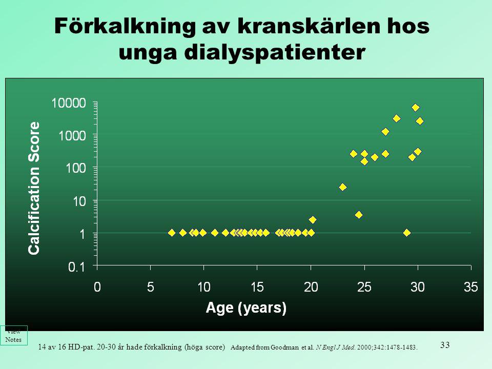 Förkalkning av kranskärlen hos unga dialyspatienter
