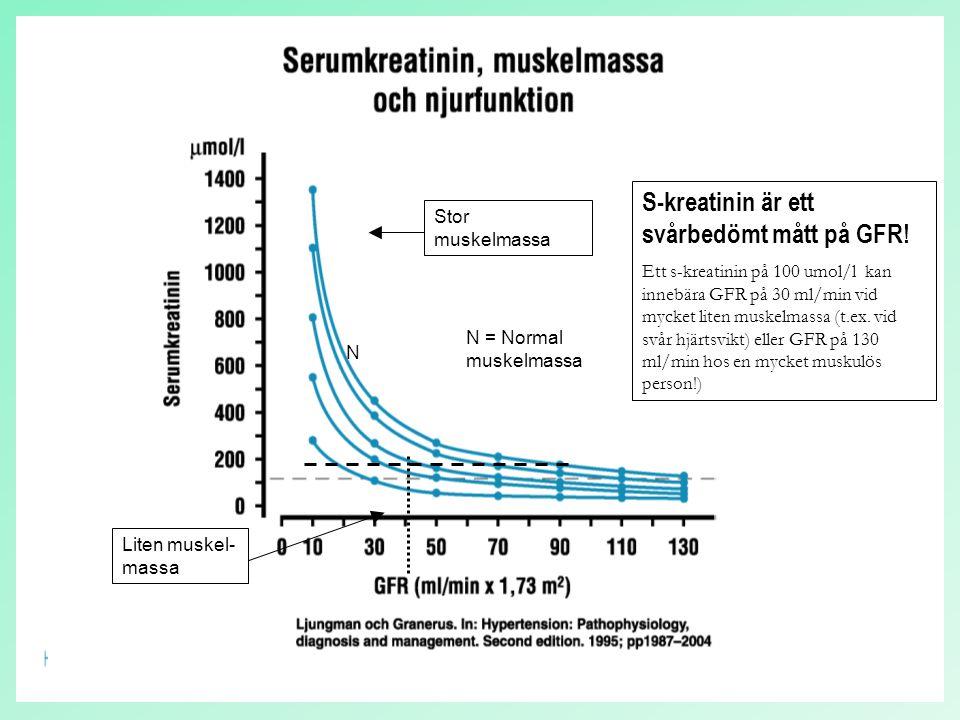S-kreatinin är ett svårbedömt mått på GFR!