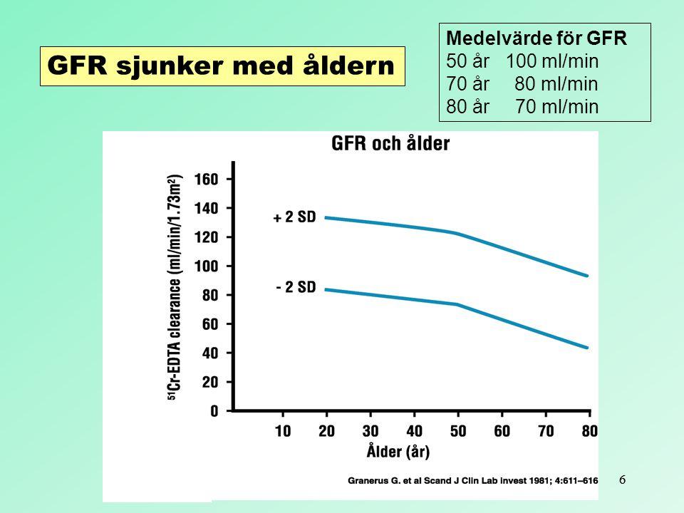 GFR sjunker med åldern Medelvärde för GFR 50 år 100 ml/min