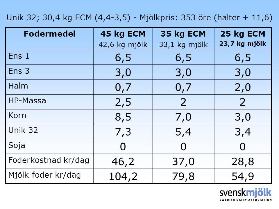 Unik 32; 30,4 kg ECM (4,4-3,5) - Mjölkpris: 353 öre (halter + 11,6)