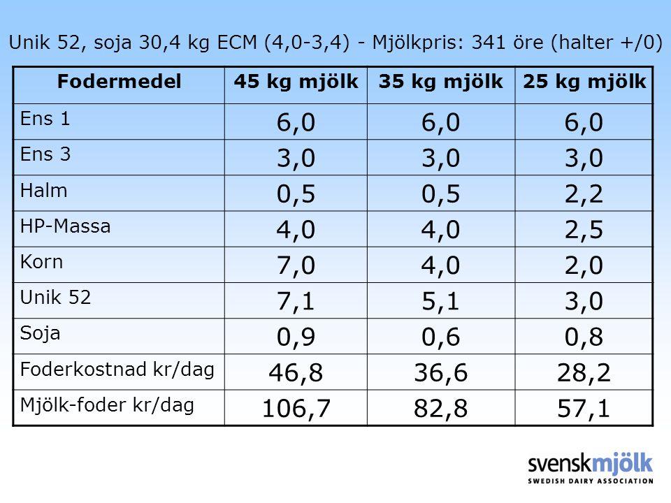 Unik 52, soja 30,4 kg ECM (4,0-3,4) - Mjölkpris: 341 öre (halter +/0)