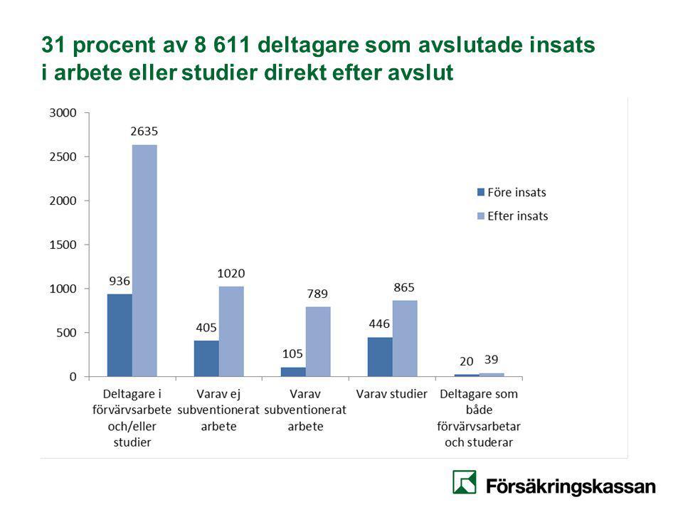 31 procent av 8 611 deltagare som avslutade insats i arbete eller studier direkt efter avslut