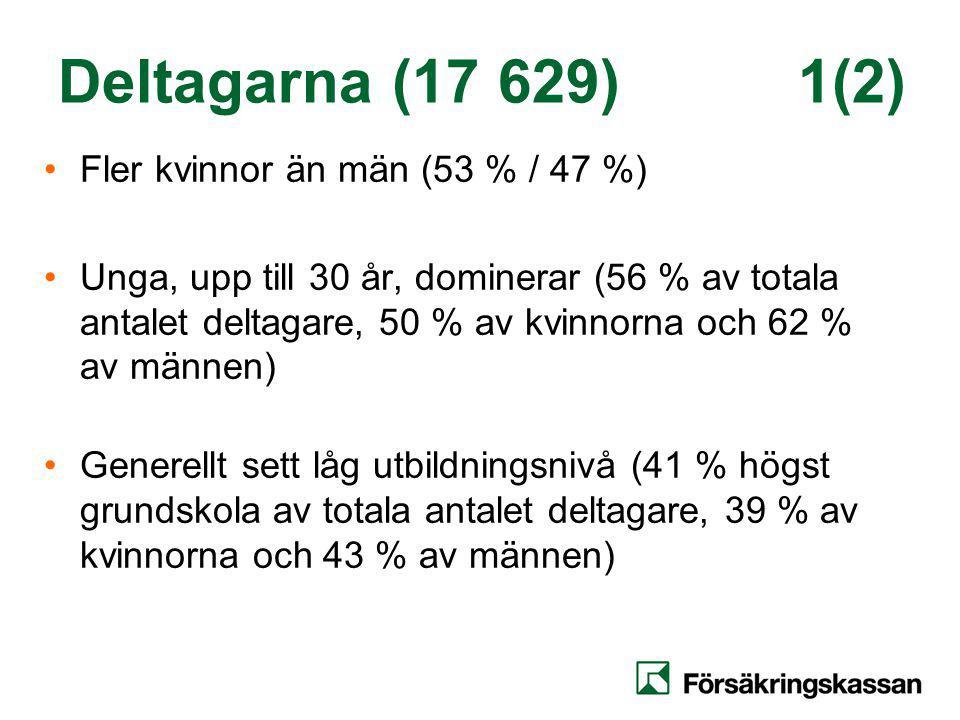Deltagarna (17 629) 1(2) Fler kvinnor än män (53 % / 47 %)
