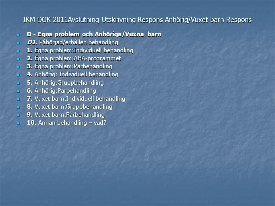 IKM DOK 2011Avslutning Utskrivning Respons Anhörig/Vuxet barn Respons