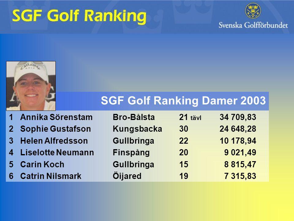 SGF Golf Ranking Damer 2003 1 Annika Sörenstam Bro-Bålsta 21 tävl 34 709,83. 2 Sophie Gustafson Kungsbacka 30 24 648,28.