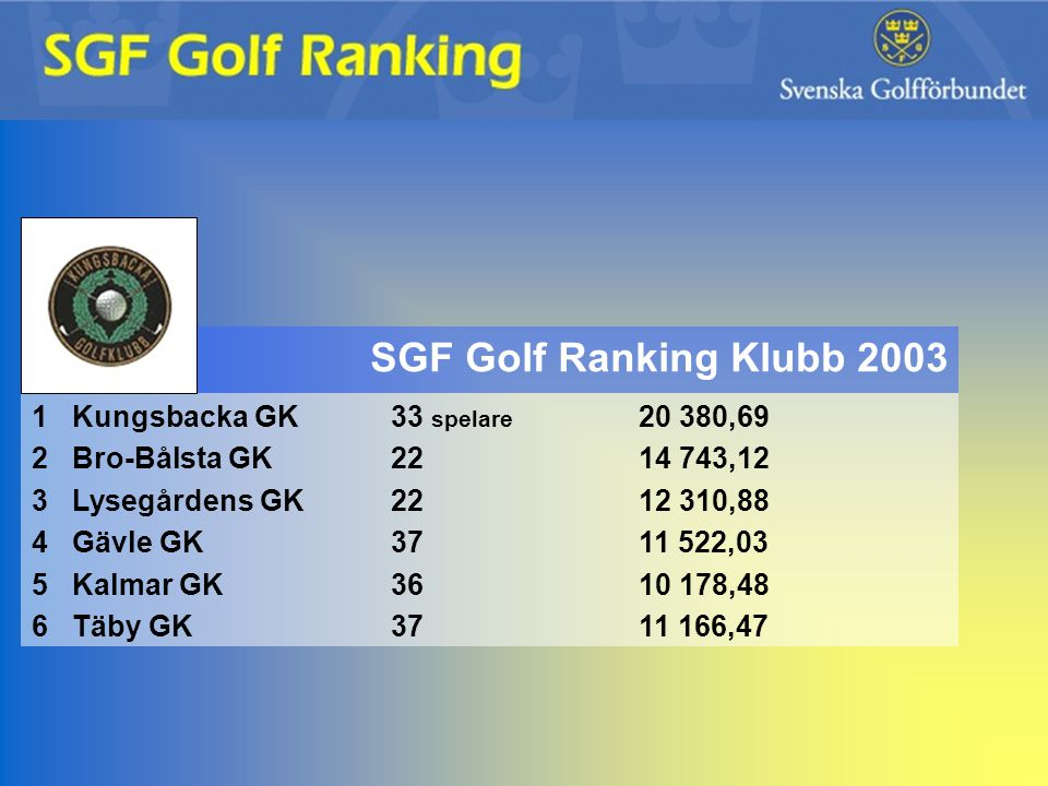 SGF Golf Ranking Klubb 2003 1 Kungsbacka GK 33 spelare 20 380,69