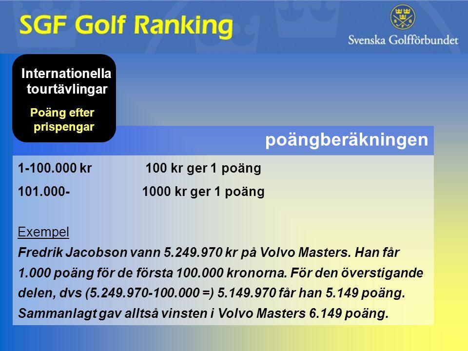 Internationella tourtävlingar Poäng efter prispengar