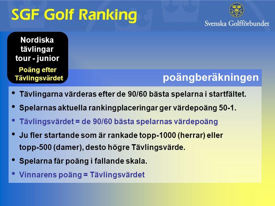 Nordiska tävlingar tour - junior Poäng efter Tävlingsvärdet